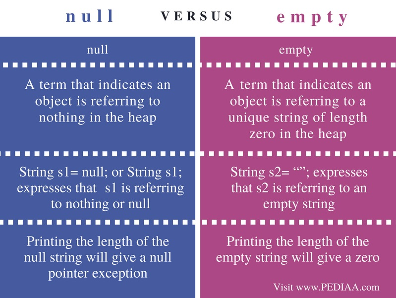 Difference Between null and empty - Comparison Summary