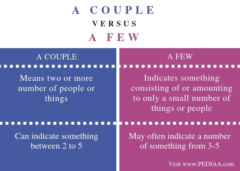 Difference Between A Couple and A Few - Comparison Summary