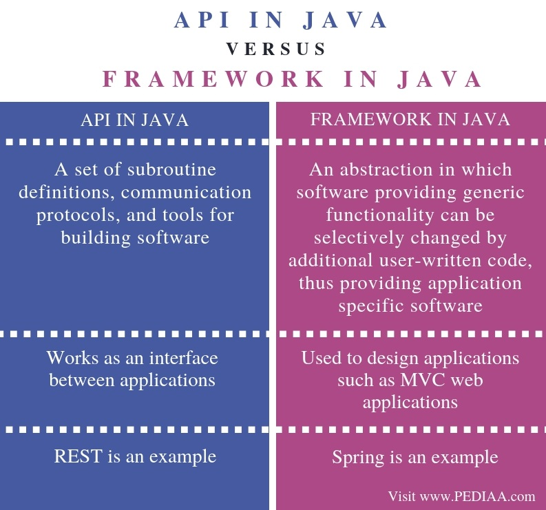 Difference Between API and Framework in Java - Comparison Summary