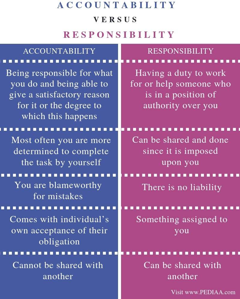Difference Between Accountability and Responsibility - Comparison Summary