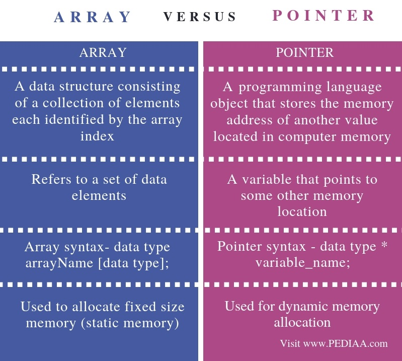 Difference Between Array and Pointer - Comparison Summary