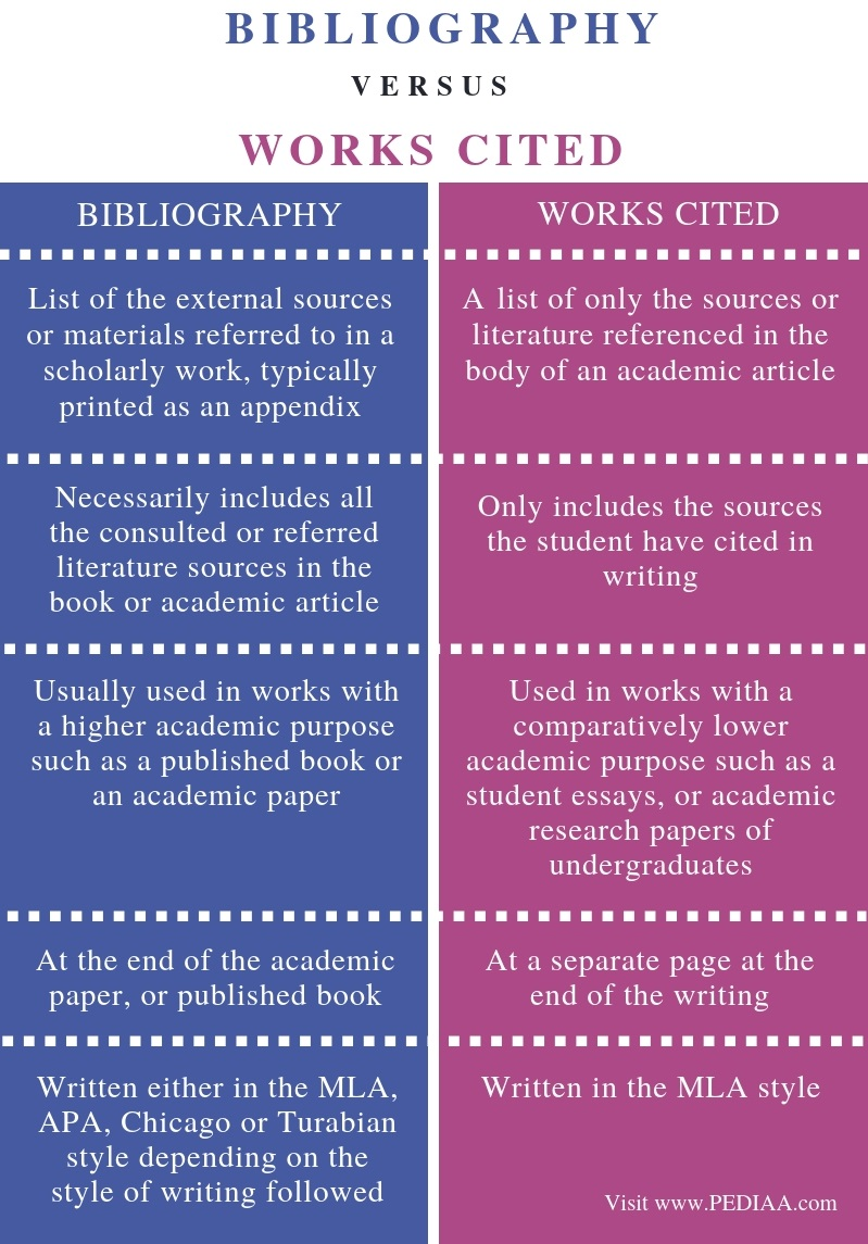 Difference Between Bibliography and Works Cited - Comparison Summary