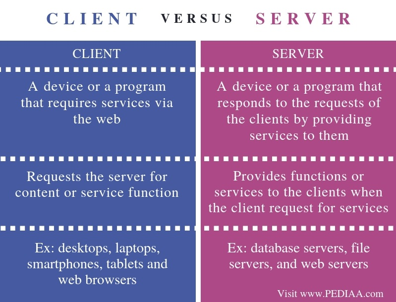 Difference Between Client and Server- Comparison Summary
