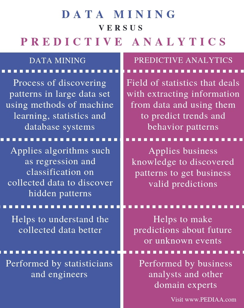 Difference Between Data Mining and Predictive Analytics - Comparison Summary