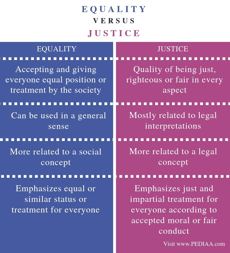 Difference Between Equality and Justice - Comparison Summary