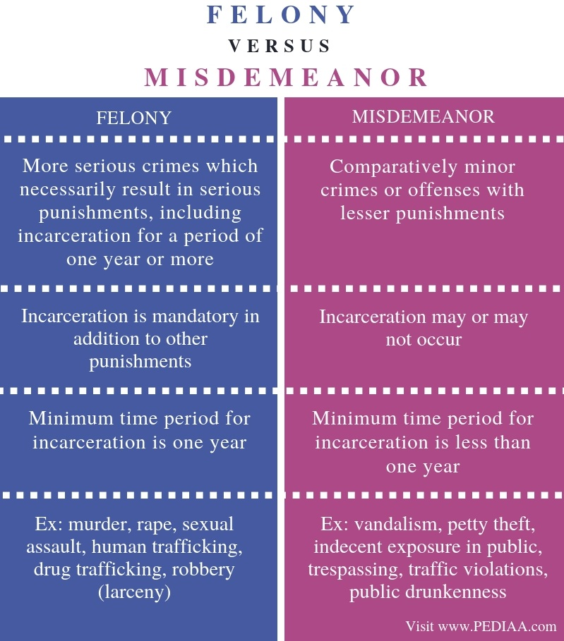 Difference Between Felony and Misdemeanor - Comparison Summary