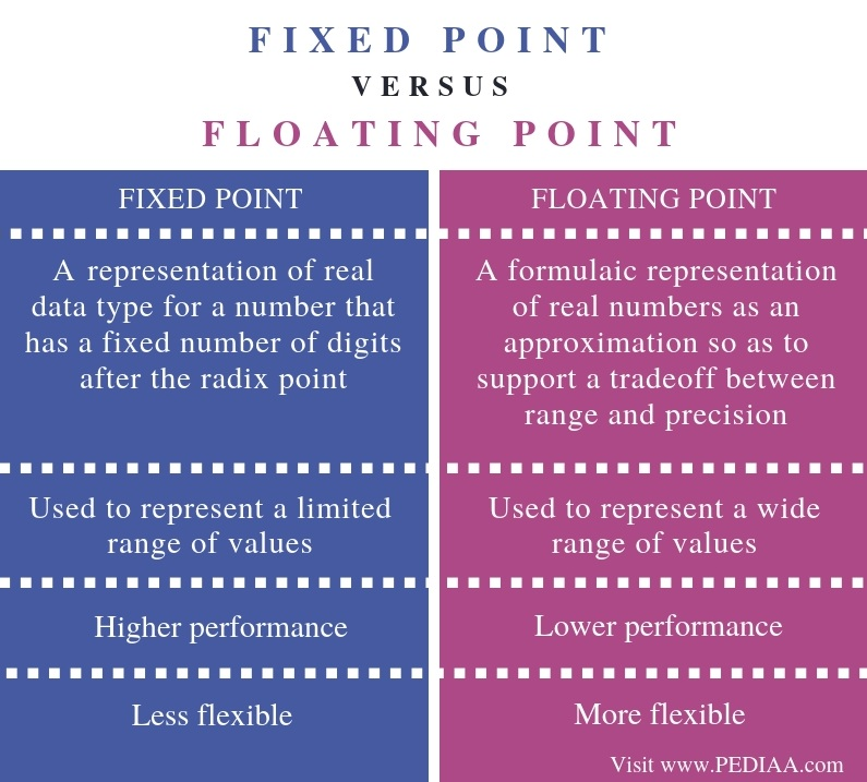 Difference Between Fixed Point and Floating Point - Comparison Summary