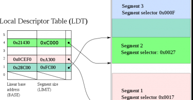 Difference Between Fragmentation and Segmentation