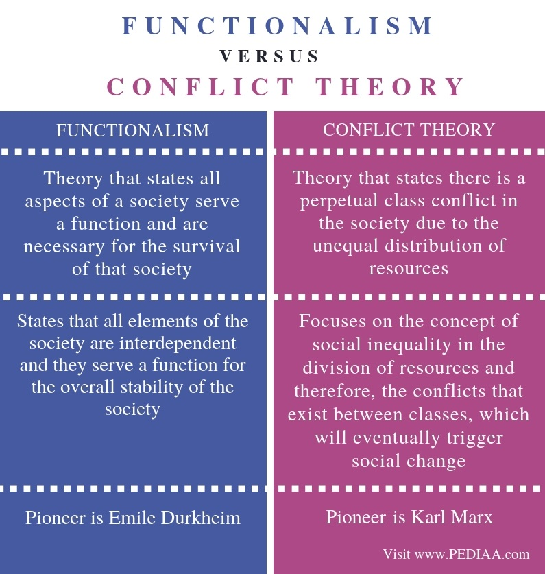 Difference Between Functionalism and Conflict Theory - Comparison Summary