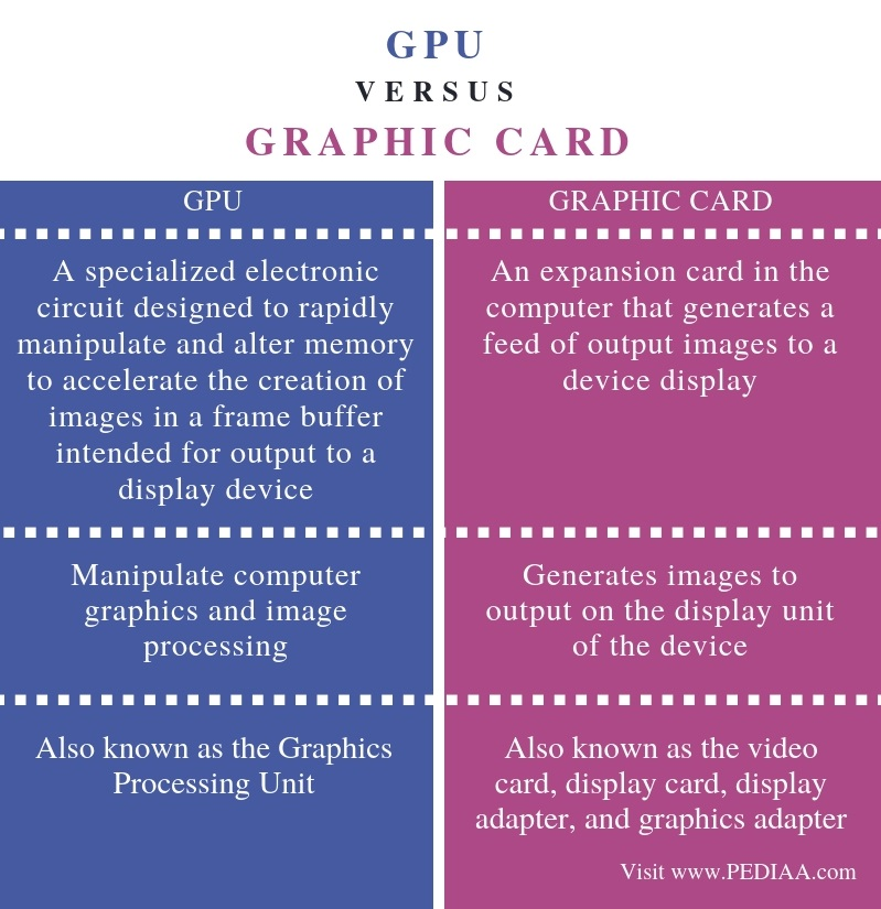 Difference Between GPU and Graphic Card - Comparison Summary