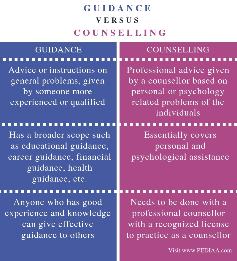 Difference Between Guidance and Counselling - Comparison Summary