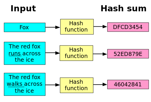 Difference Between Hashing and Encryption