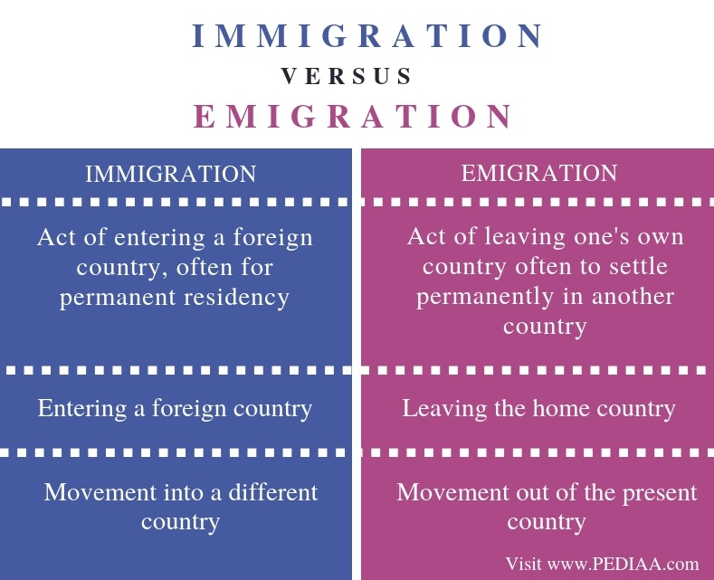 Difference Between Immigration and Emigration - Comparison Summary