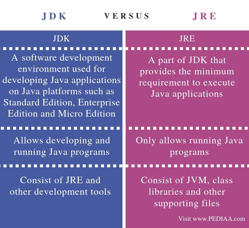 Difference Between JDK and JRE - Comparison Summary