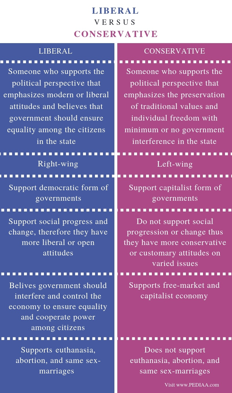 Difference Between Liberal and Conservative - Comparison Summary