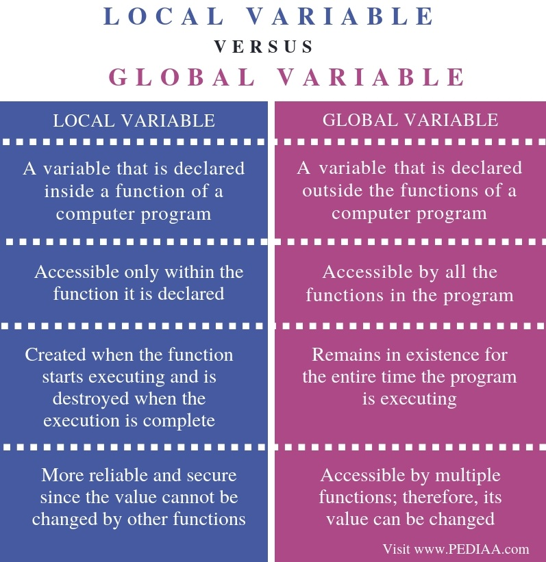 Difference Between Local and Global Variable - Comparison Summary