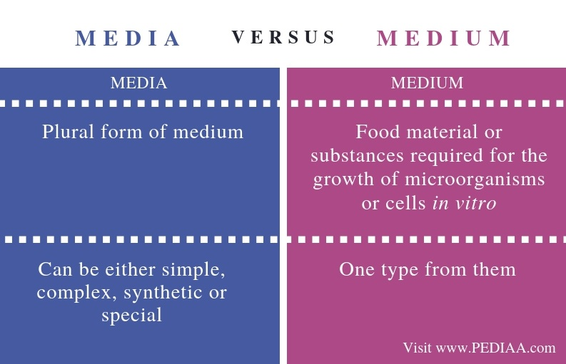 Difference Between Media and Medium - Comparison Summary