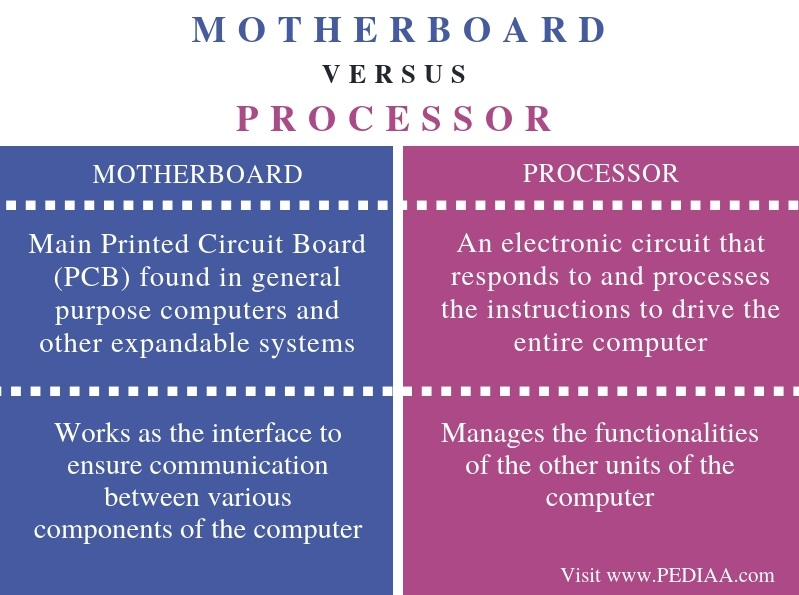 Difference Between Motherboard and Processor - Comparison Summary