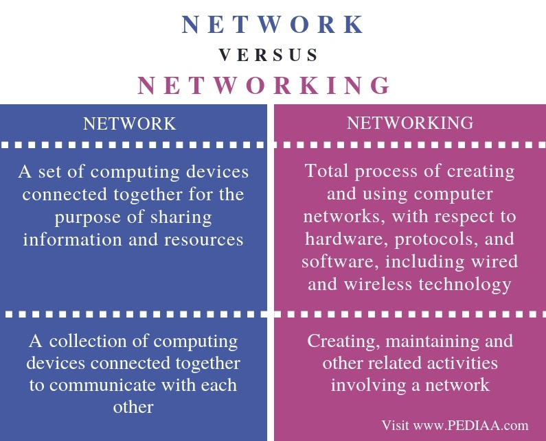 Difference Between Network and Networking - Comparison Summary