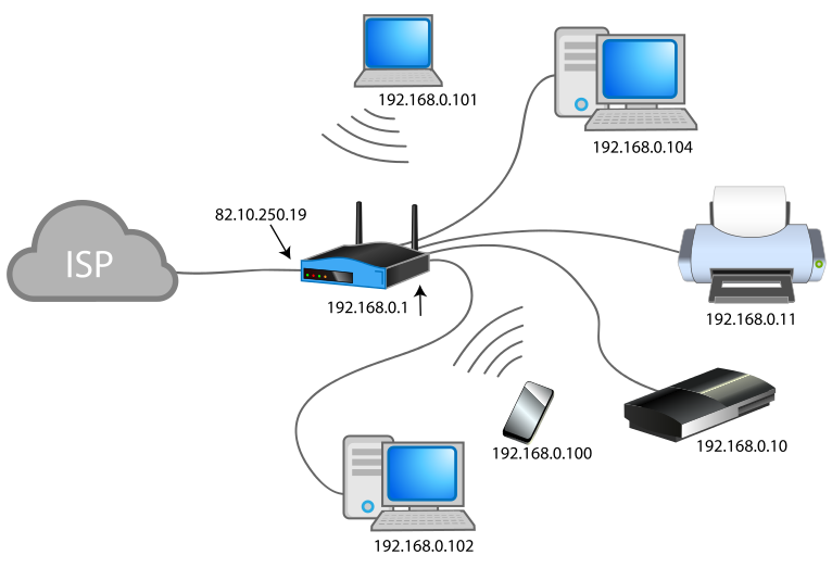 Difference Between Network and Networking