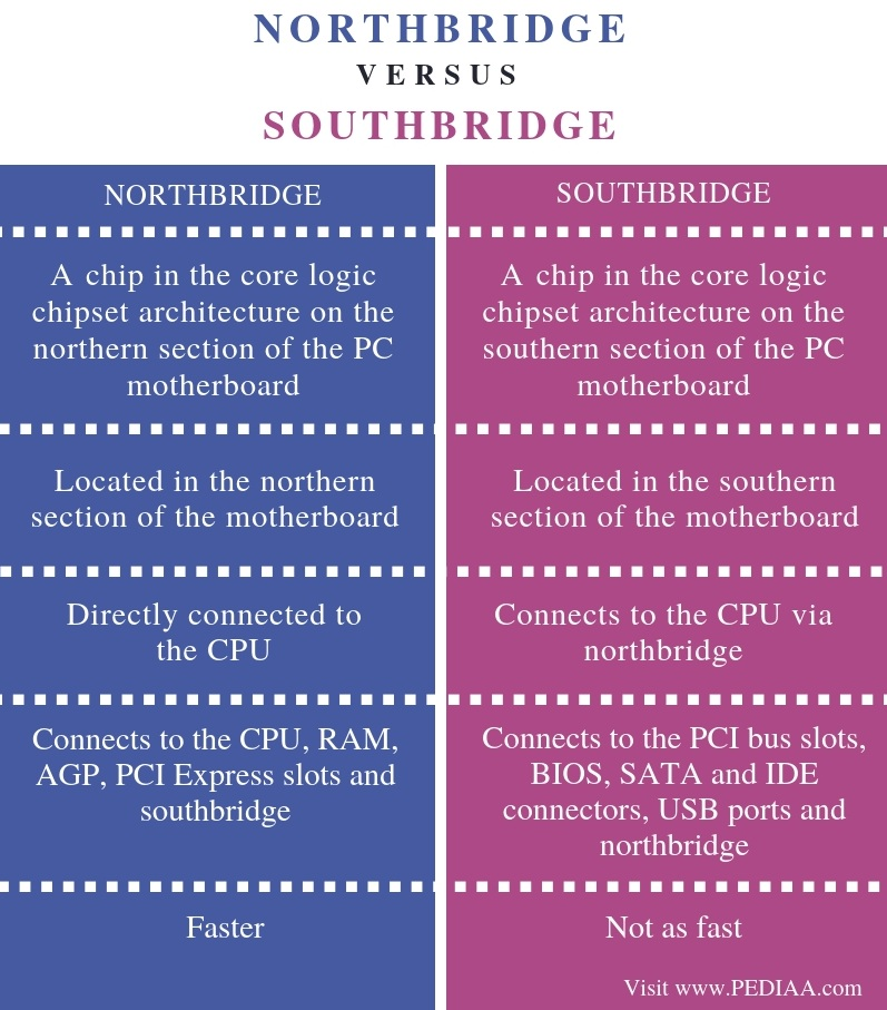 Difference Between Northbridge and Southbridge - Comparison Summary