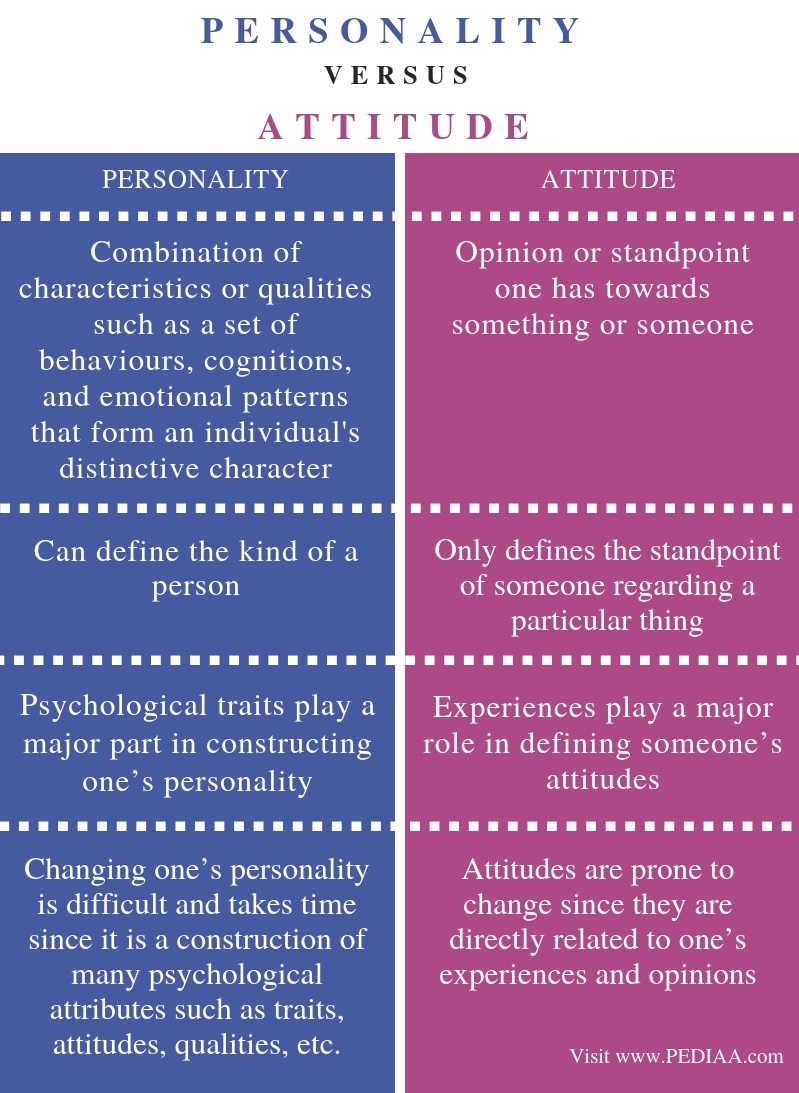 Difference Between Personality and Attitude - Comparison Summary
