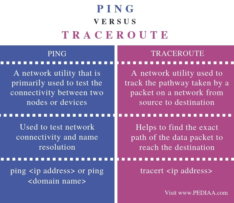 What is the Difference Between Ping and Traceroute - Pediaa Com