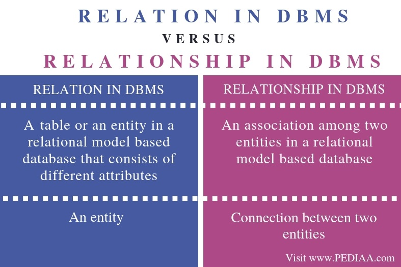 establish relationship definition in dbms