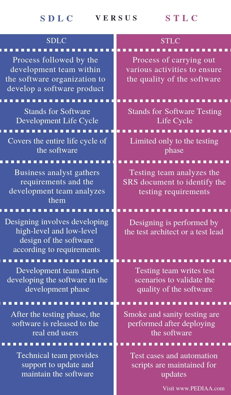 What is the Difference Between SDLC and STLC - Pediaa.Com - photo#46