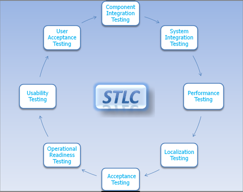 Main Difference - SDLC vs STLC