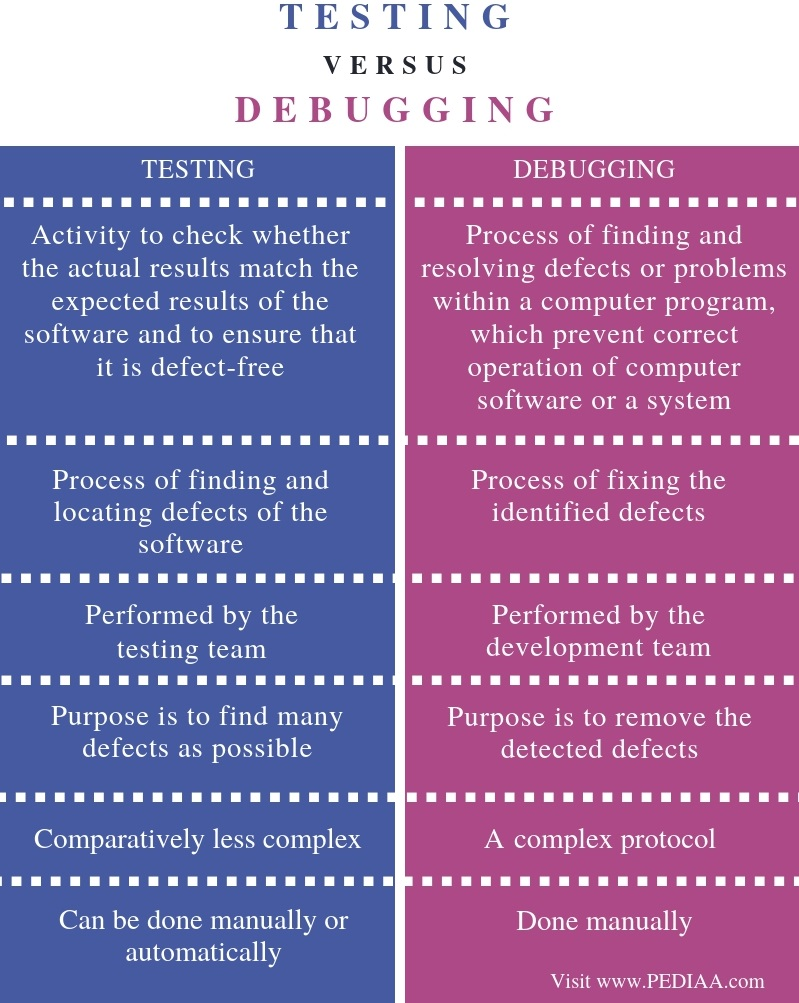 Difference Between Testing and Debugging - Comparison Summary
