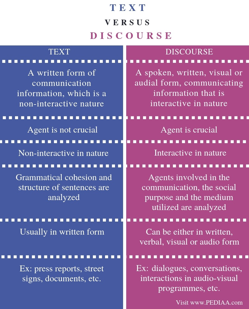 Difference Between Text and Discourse - Comparison Summary