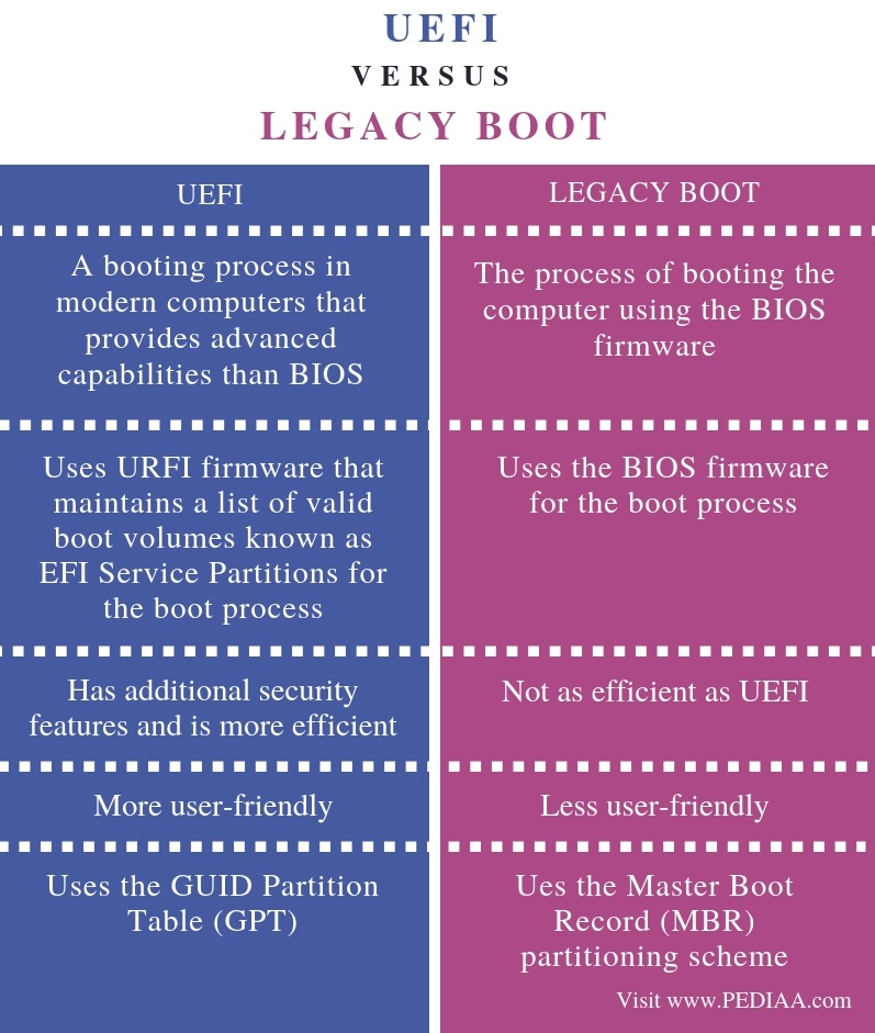 Difference Between UEFI and Legacy Boot - Comparison Summary