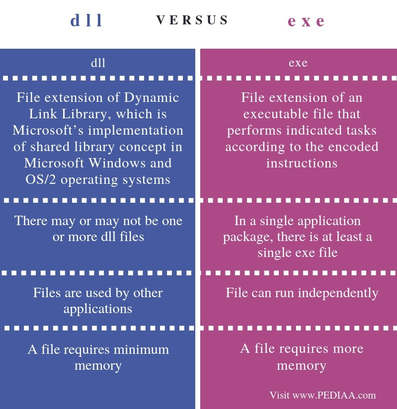 Difference Between dll and exe - Comparison Summary