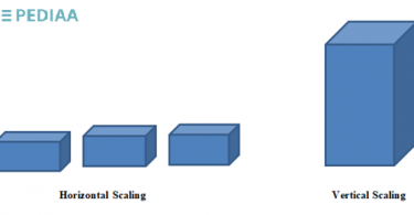 What is the Difference Between Horizontal and Vertical Scaling