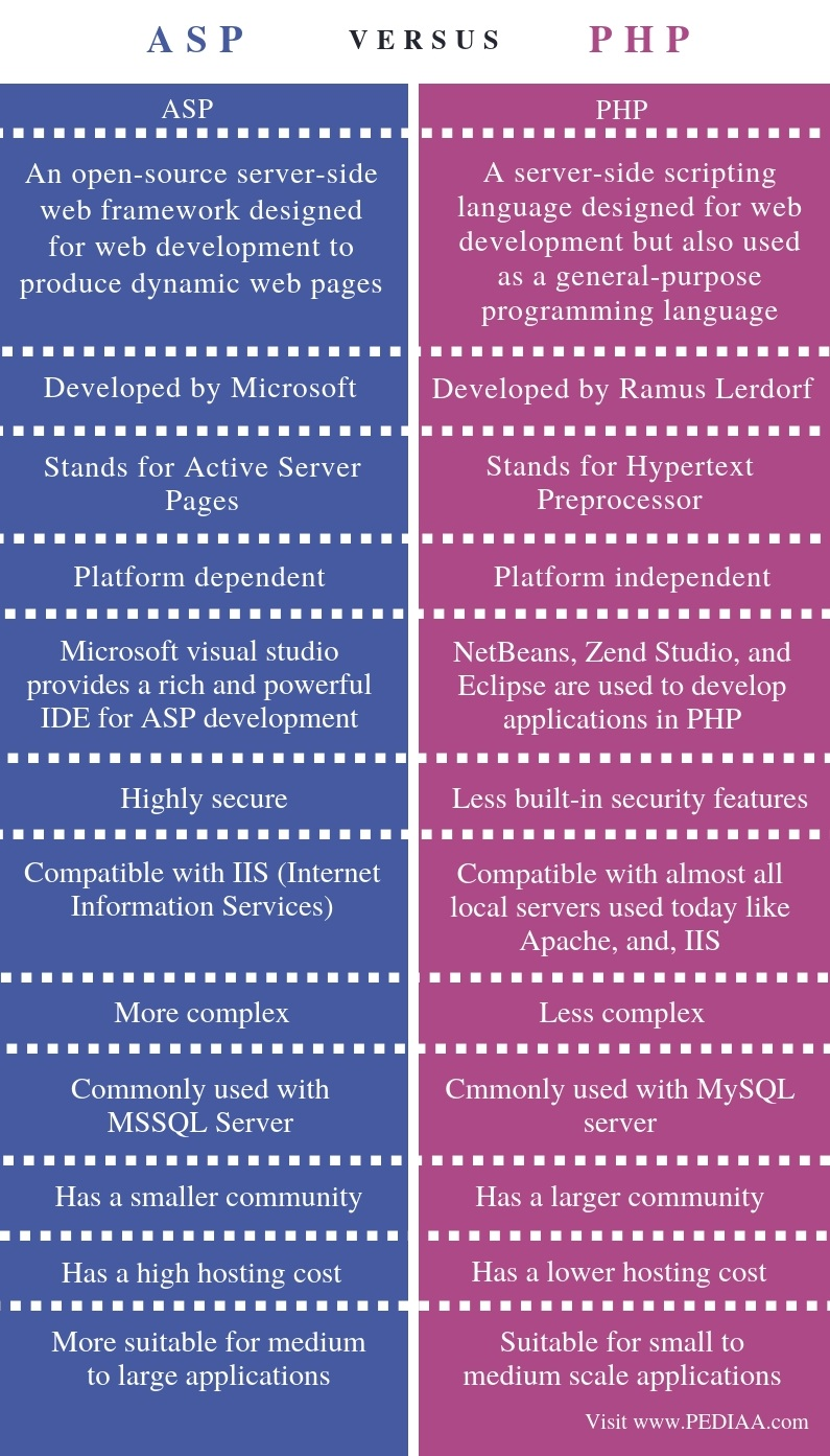Difference Between ASP and PHP - Comparison Summary