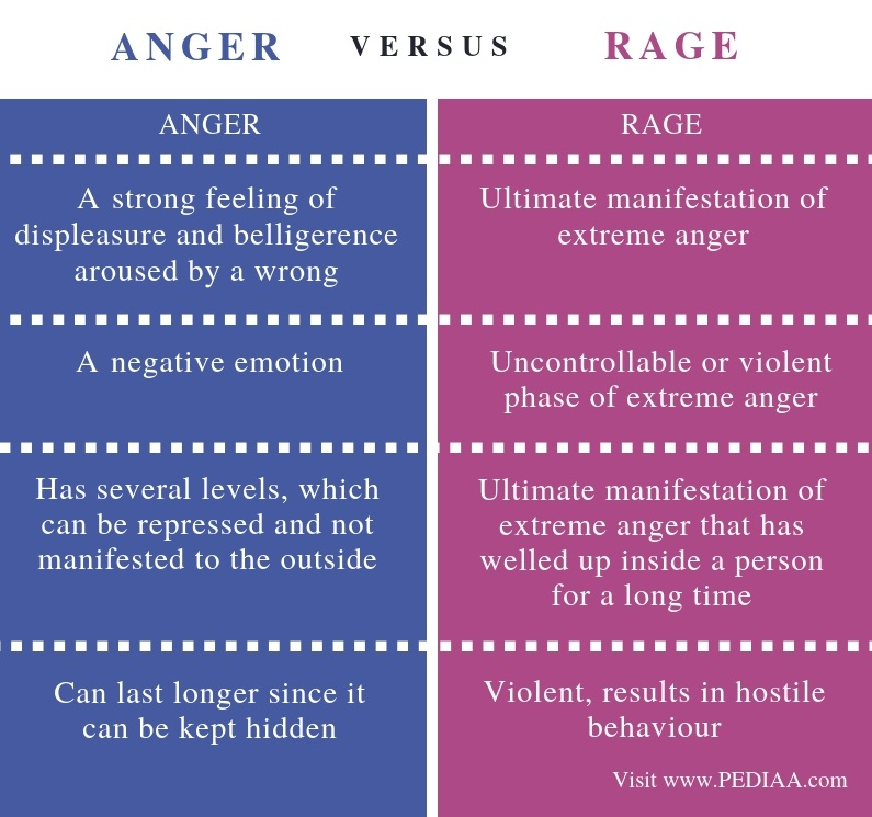 Difference Between Anger and Rage - Comparison Summary