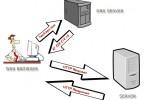 Figurer 1: DNS Server