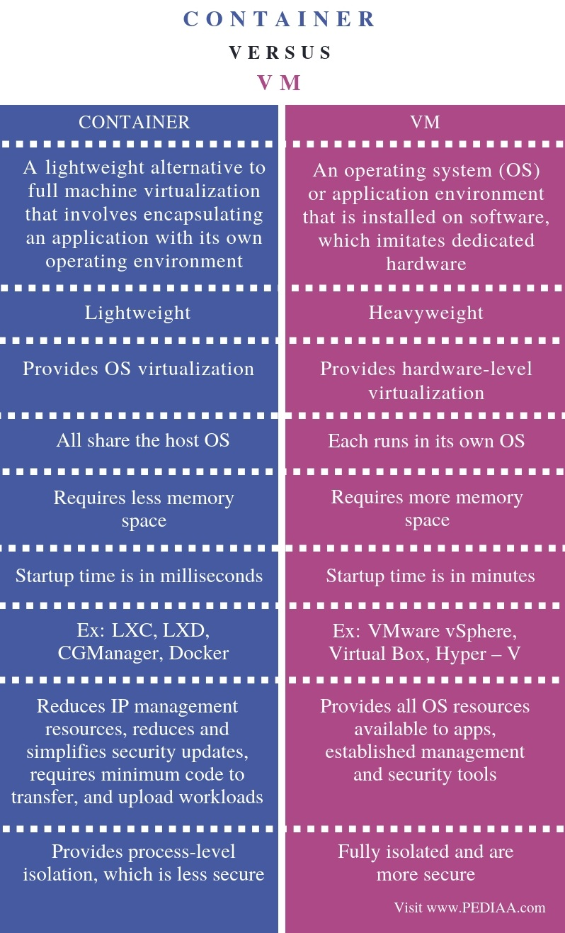 Difference Between Container and VM - Comparison Summary