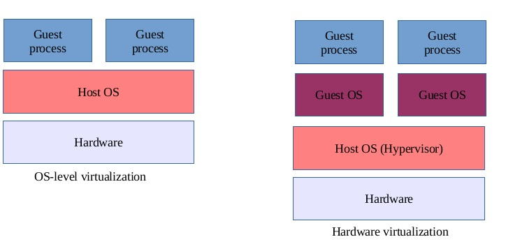 Difference Between Container and VM
