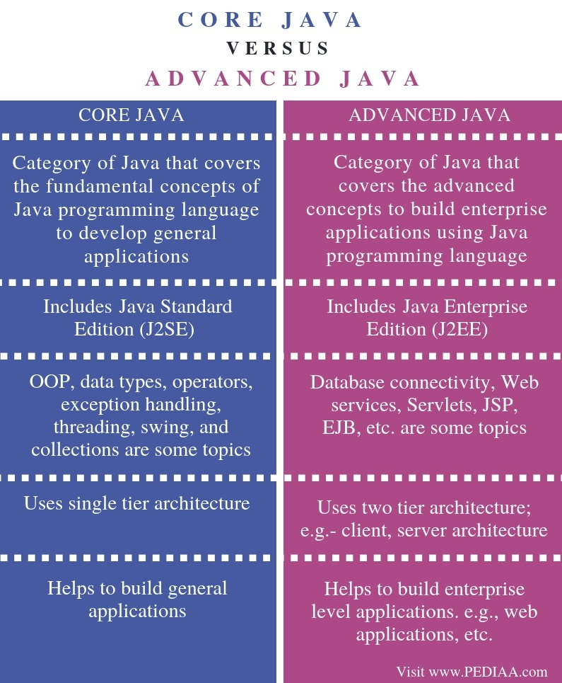 What is the Difference Between Core Java and Advanced Java