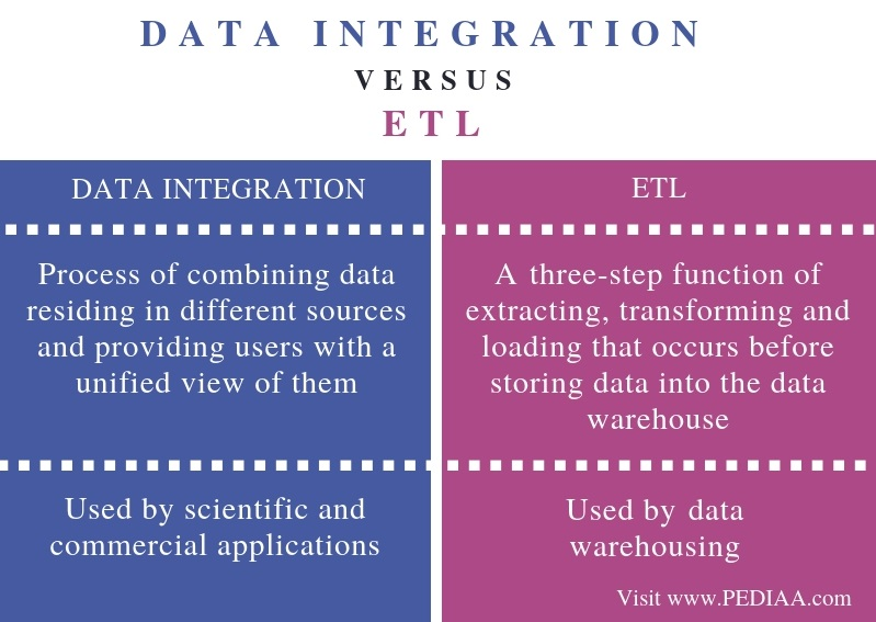 Difference Between Data Integration and ETL - Comparison Summary