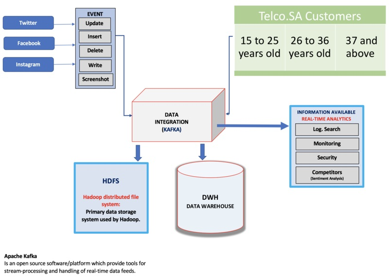 Difference Between Data Integration and ETL