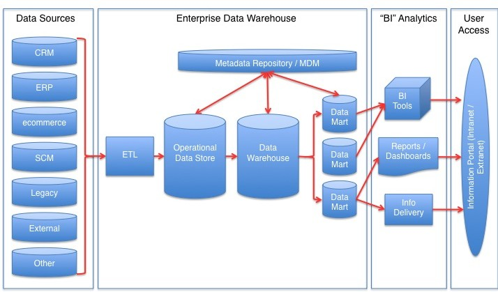 Main Difference - Data Integration vs ETL
