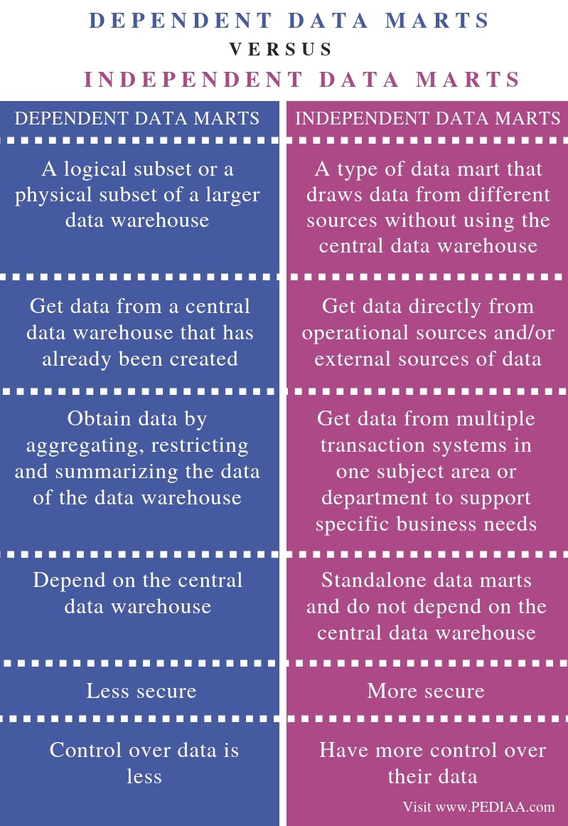 Difference Between Dependent and Independent Data Marts - Comparison Summary