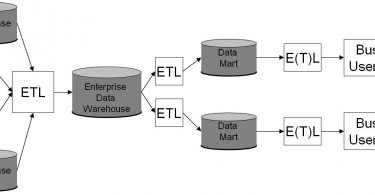 Difference Between Dependent and Independent Data Marts