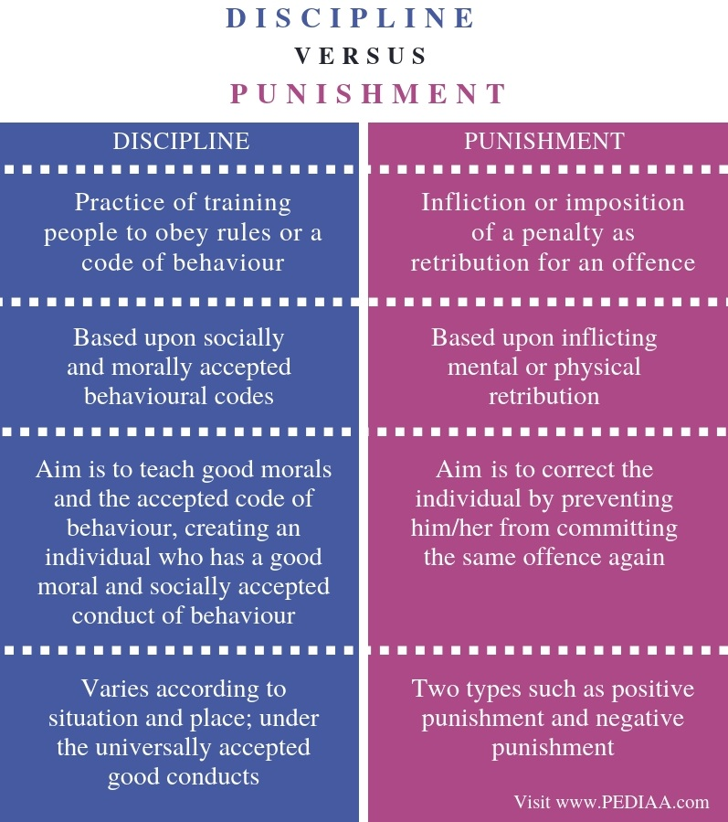 Difference Between Discipline and Punishment - Comparison Summary