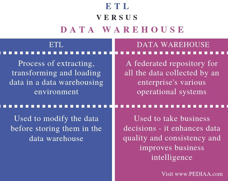 Difference Between ETL and Data Warehouse - Comparison Summary