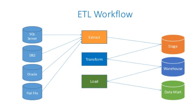 Main Difference - ETL vs Data Warehouse