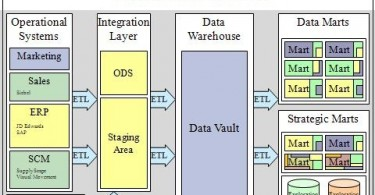 Difference Between ETL and Data Warehouse